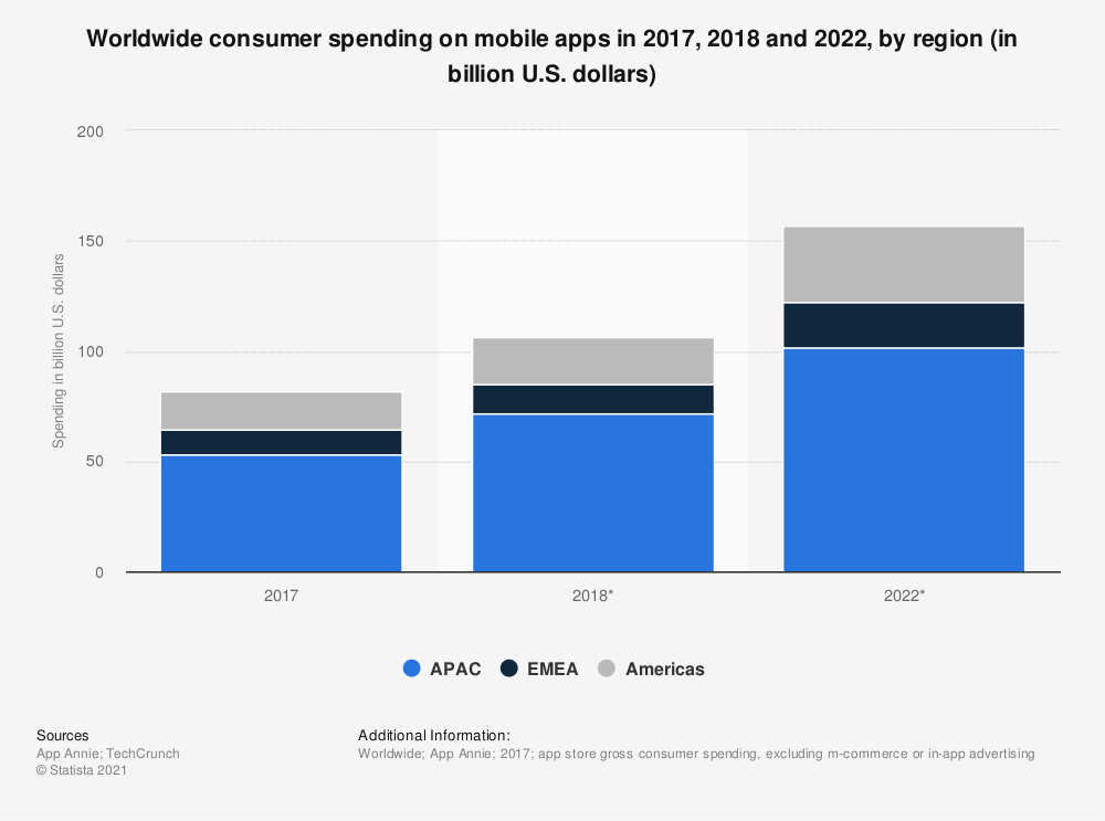 Statistic: Worldwide consumer spending on mobile apps in 2016, 2017 and 2021, by region (in billion U.S. dollars) | Statista