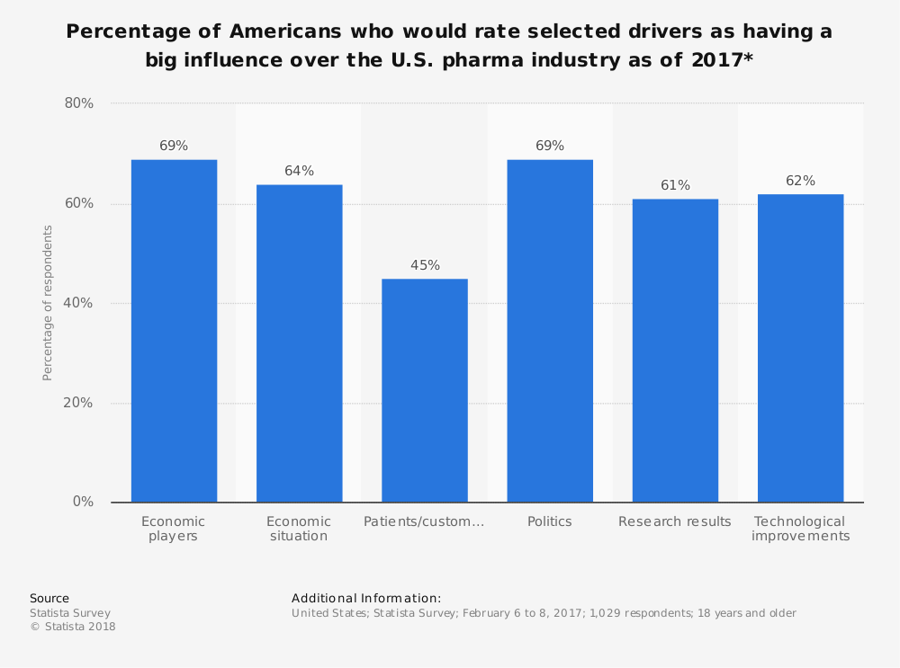 Statistic: Percentage of Americans who would rate selected drivers as having a big influence over the U.S. pharma industry as of 2017* | Statista