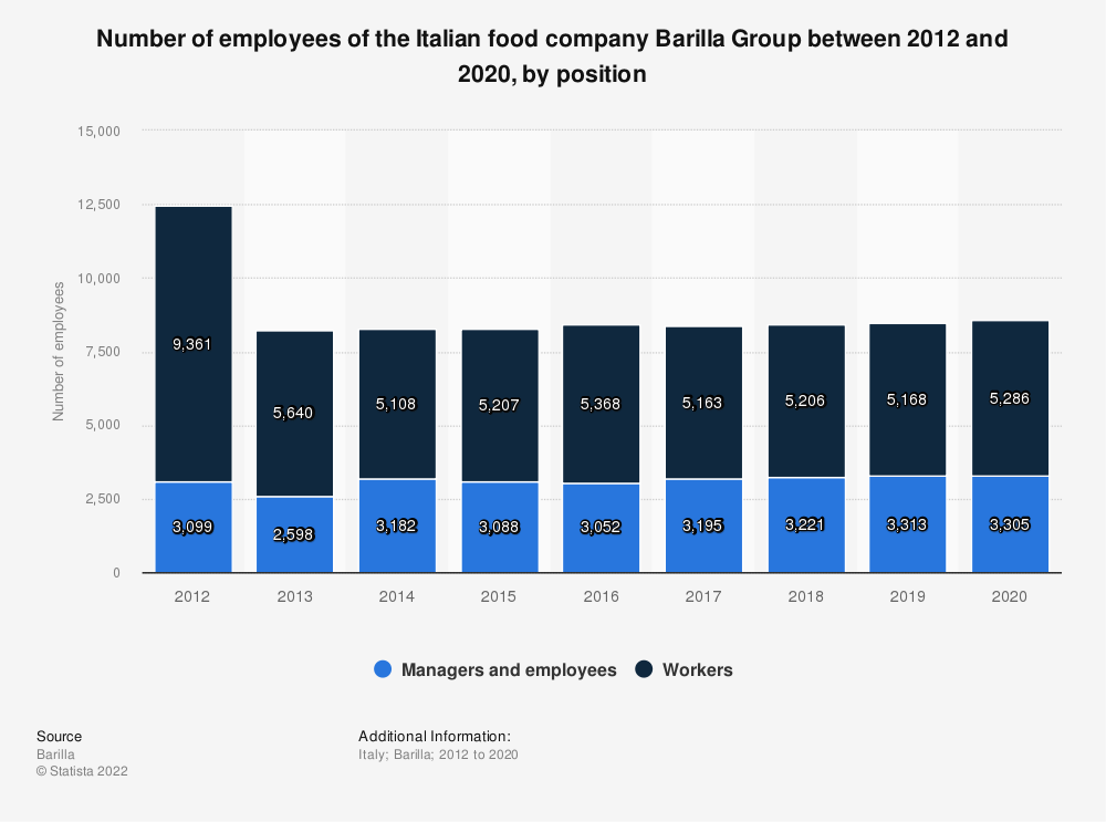 Statistic: Number of employees of the Italian food company Barilla Group between 2012 and 2018, by position | Statista