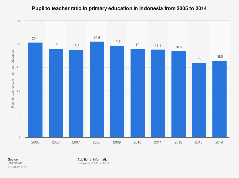 Statistic: Pupil to teacher ratio in primary education in Indonesia from 2005 to 2014 | Statista