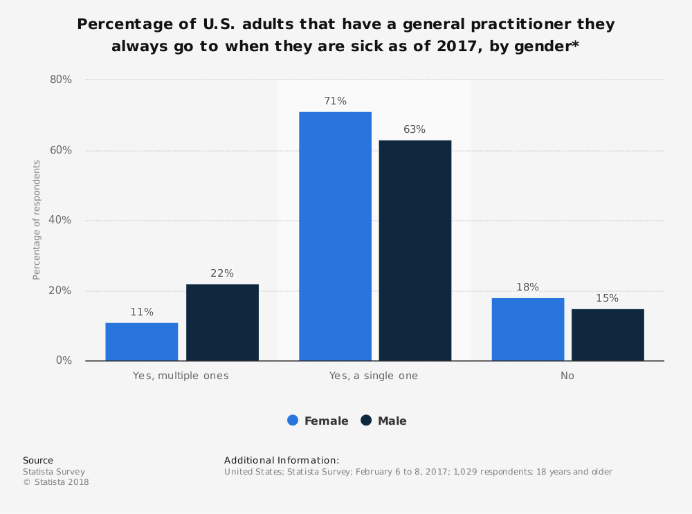 Statistic: Percentage of U.S. adults that have a general practitioner they always go to when they are sick as of 2017, by gender* | Statista