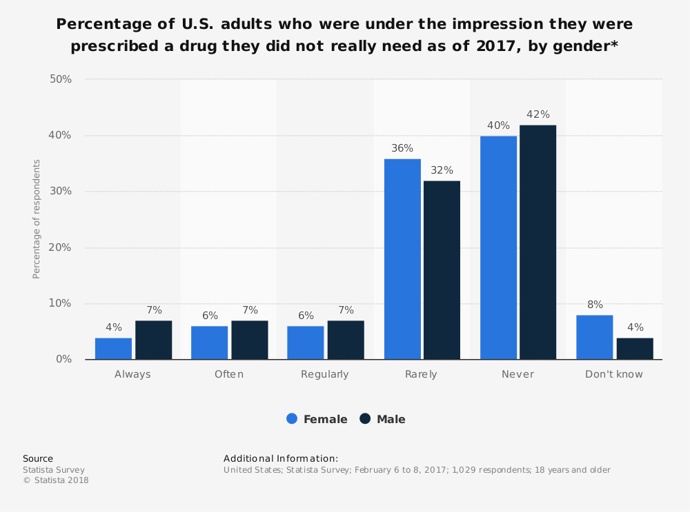 Statistic: Percentage of U.S. adults who were under the impression they were prescribed a drug they did not really need as of 2017, by gender* | Statista