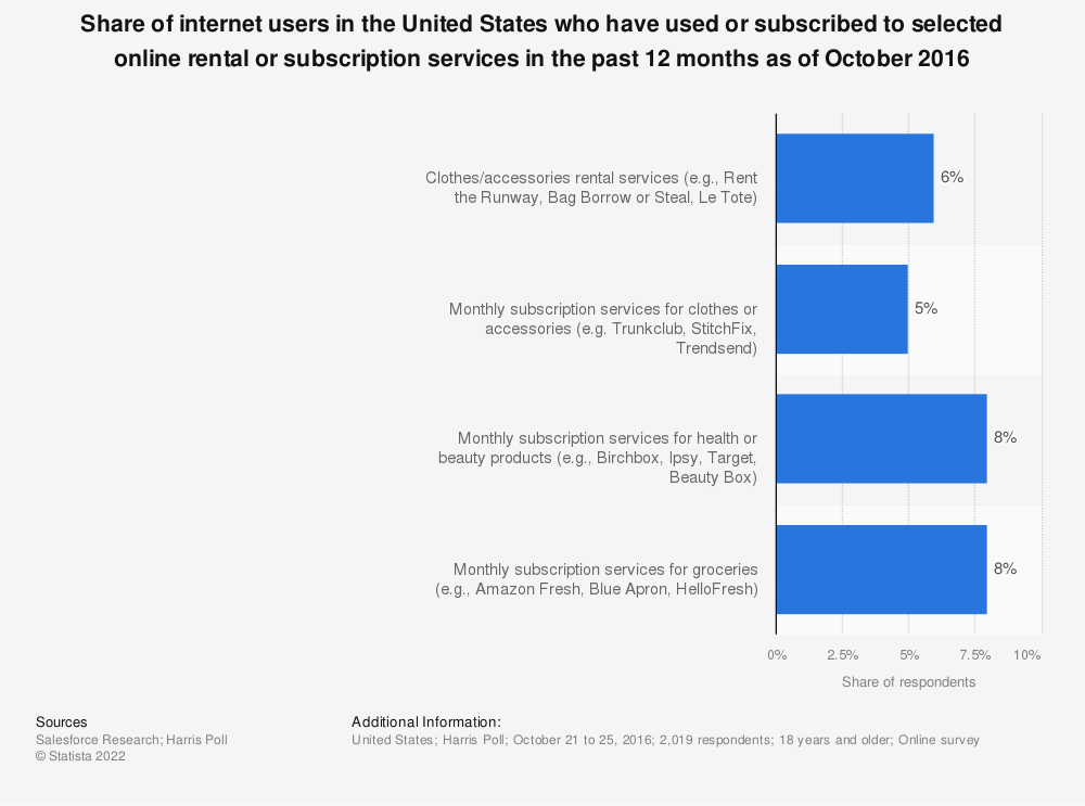 Statistic: Share of internet users in the United States who have used or subscribed to selected online rental or subscription services in the past 12 months as of October 2016 | Statista