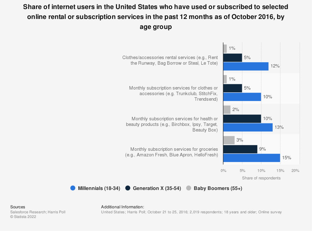 Statistic: Share of internet users in the United States who have used or subscribed to selected online rental or subscription services in the past 12 months as of October 2016, by age group | Statista