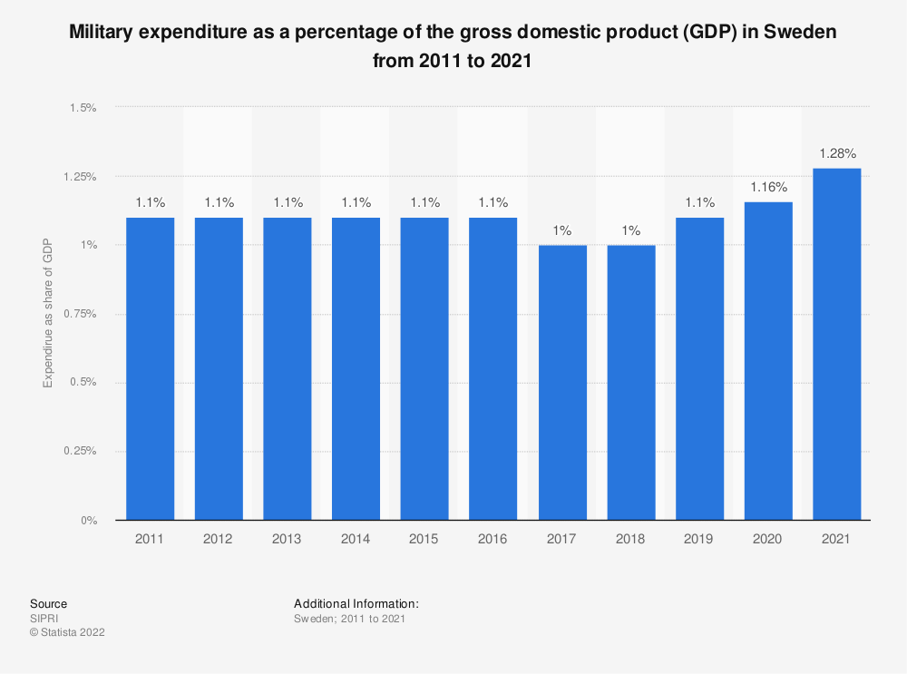 Statistic: Military expenditure as a percentage of the gross domestic product (GDP) in Sweden from 2009 to 2019 | Statista