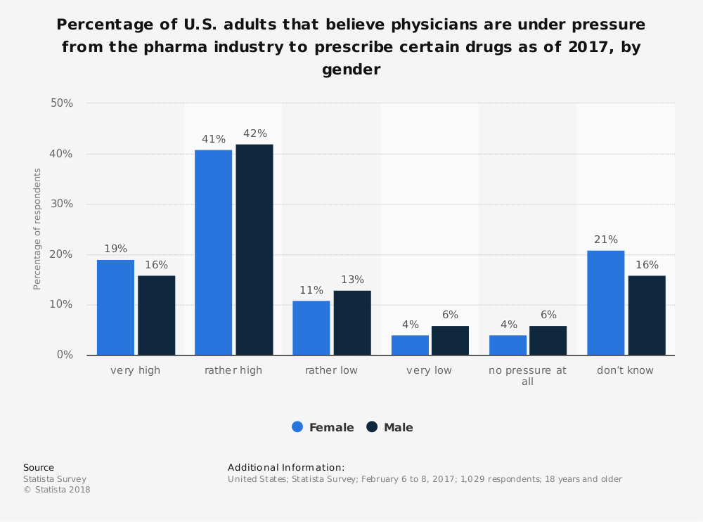 Statistic: Percentage of U.S. adults that believe physicians are under pressure from the pharma industry to prescribe certain drugs as of 2017, by gender | Statista