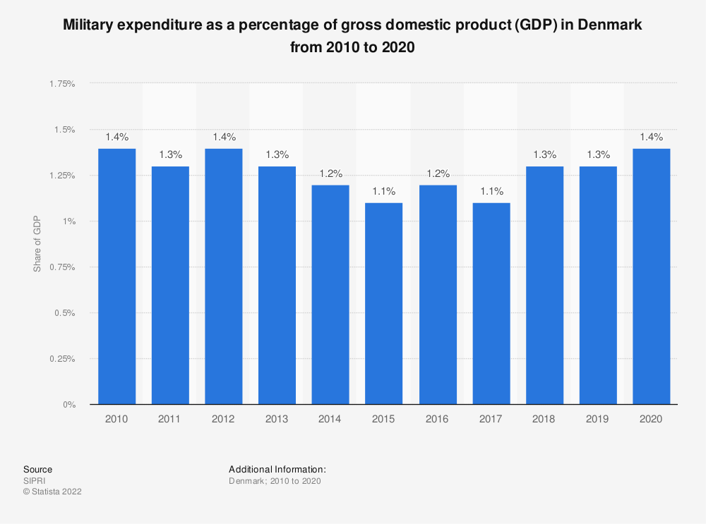 Statistic: Military expenditure as a percentage of gross domestic product (GDP) in Denmark from 2010 to 2020 | Statista