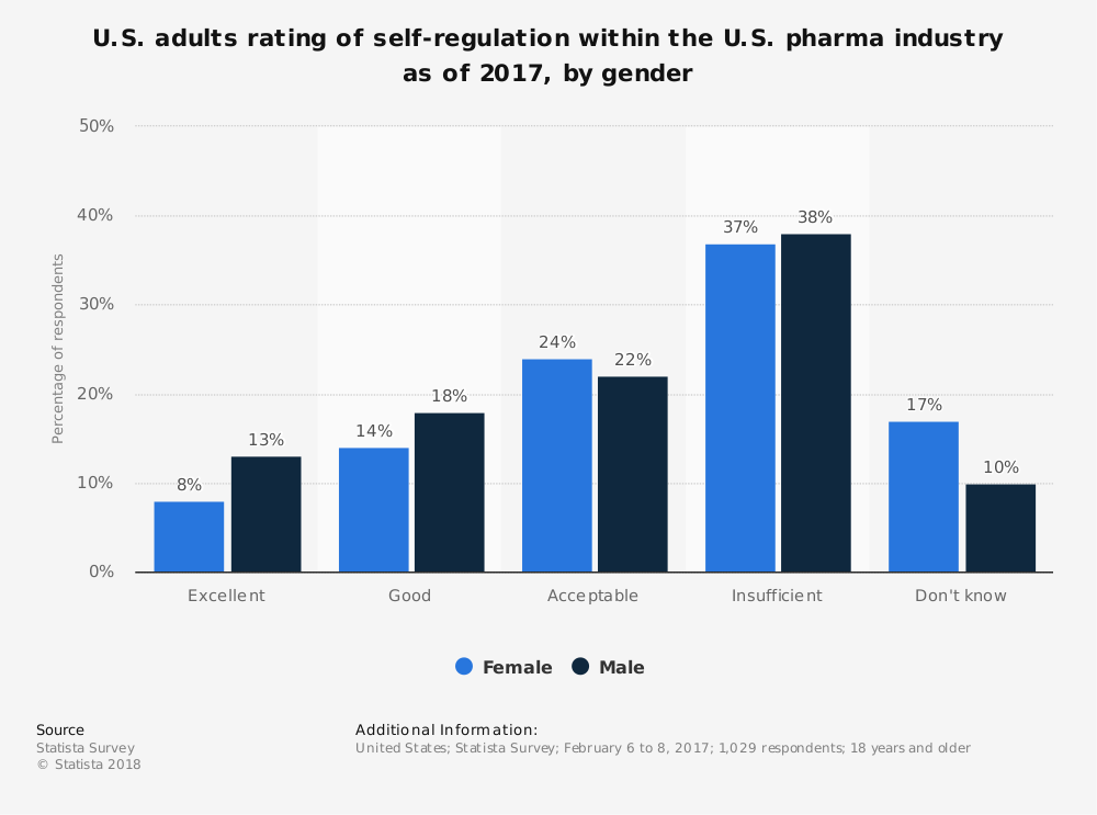 Statistic: U.S. adults rating of self-regulation within the U.S. pharma industry as of 2017, by gender | Statista