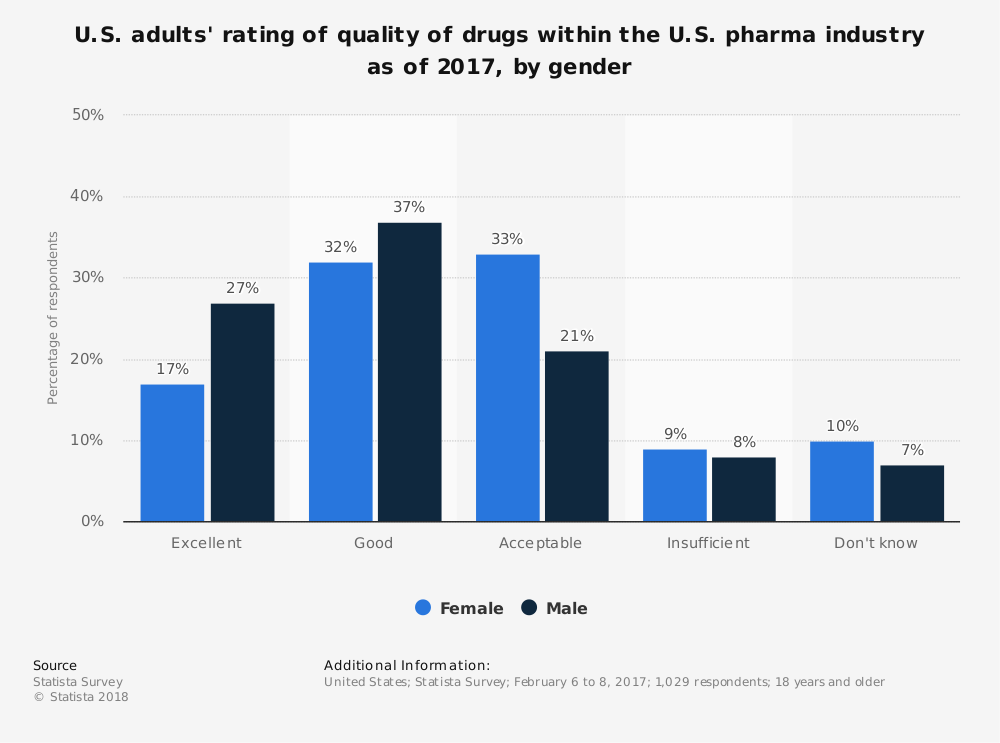 Statistic: U.S. adults' rating of quality of drugs within the U.S. pharma industry as of 2017, by gender | Statista