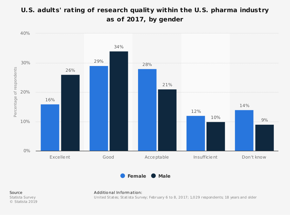 Statistic: U.S. adults' rating of research quality within the U.S. pharma industry as of 2017, by gender | Statista