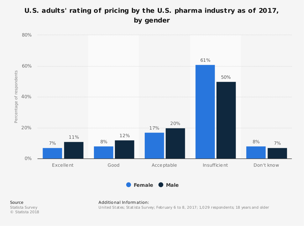 Statistic: U.S. adults' rating of pricing by the U.S. pharma industry as of 2017, by gender   Statista