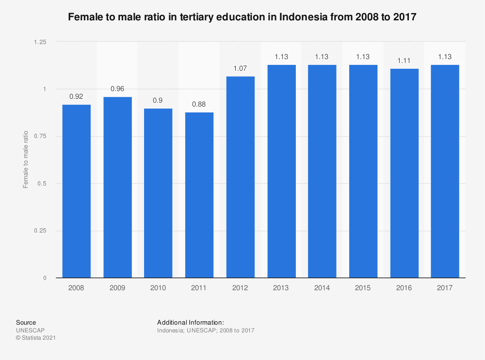 Statistic: Female to male ratio in tertiary education in Indonesia from 2008 to 2017 | Statista