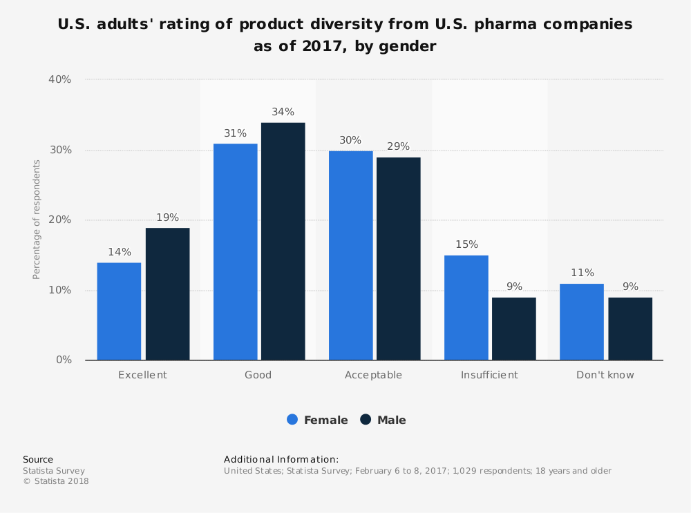 Statistic: U.S. adults' rating of product diversity from U.S. pharma companies as of 2017, by gender | Statista