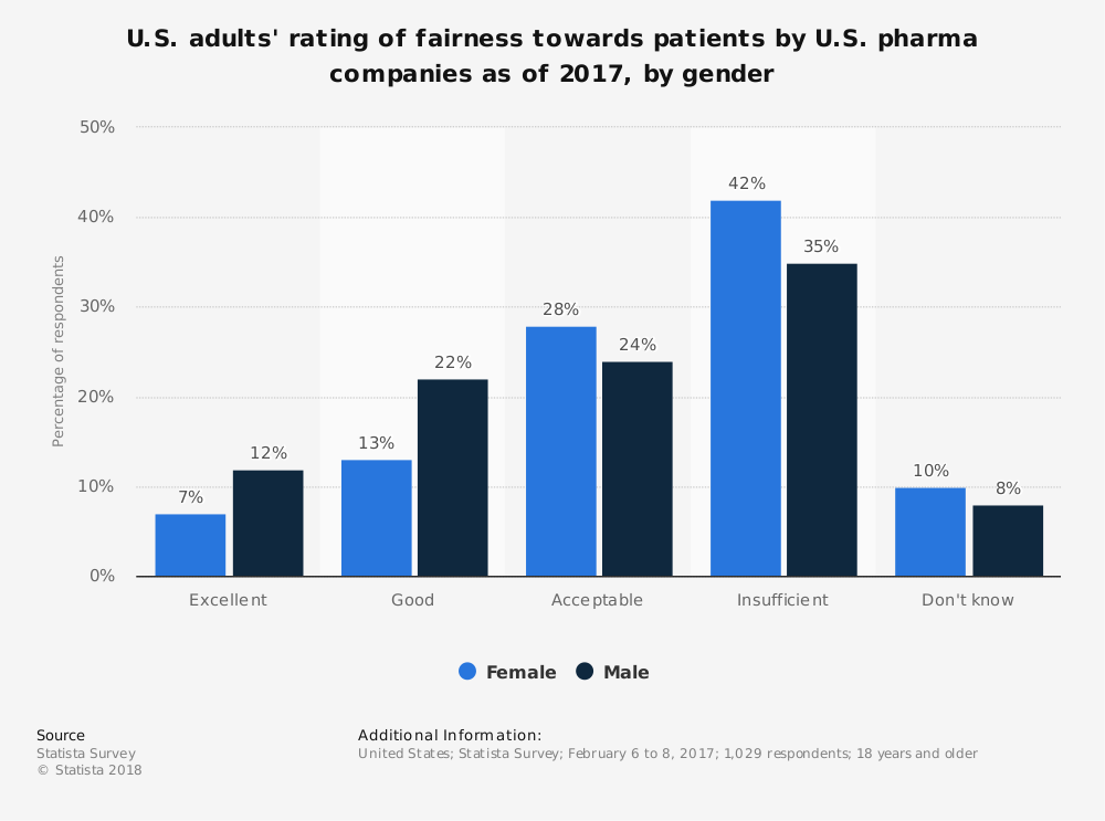 Statistic: U.S. adults' rating of fairness towards patients by U.S. pharma companies as of 2017, by gender | Statista