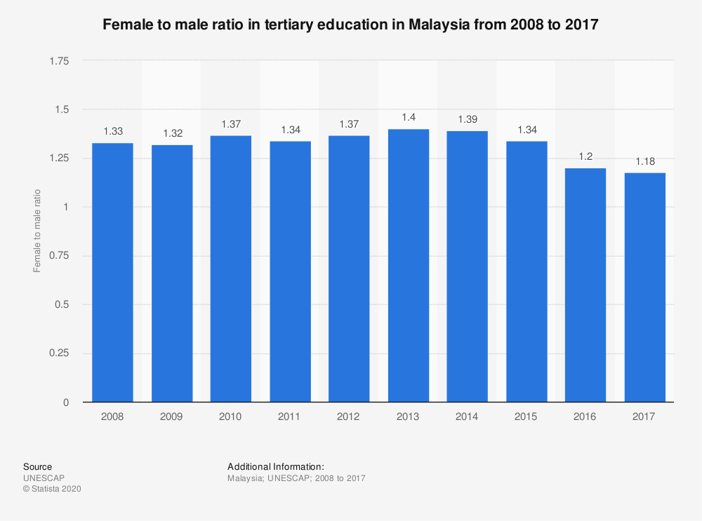 Statistic: Female to male ratio in tertiary education in Malaysia from 2008 to 2017 | Statista
