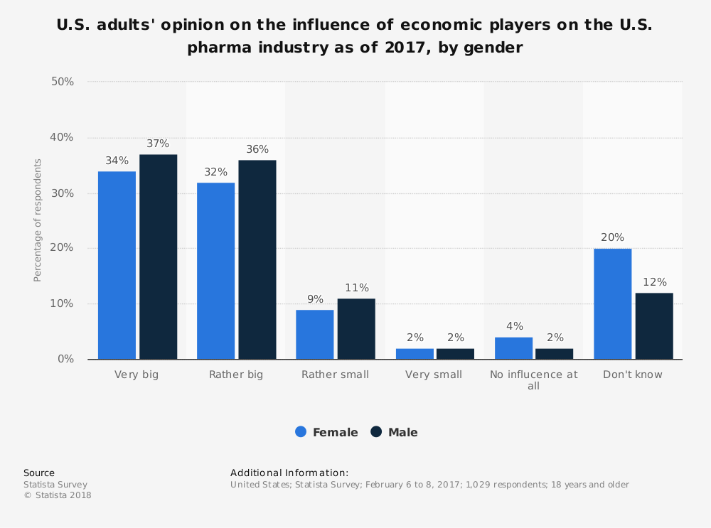 Statistic: U.S. adults' opinion on the influence of economic players on the U.S. pharma industry as of 2017, by gender | Statista