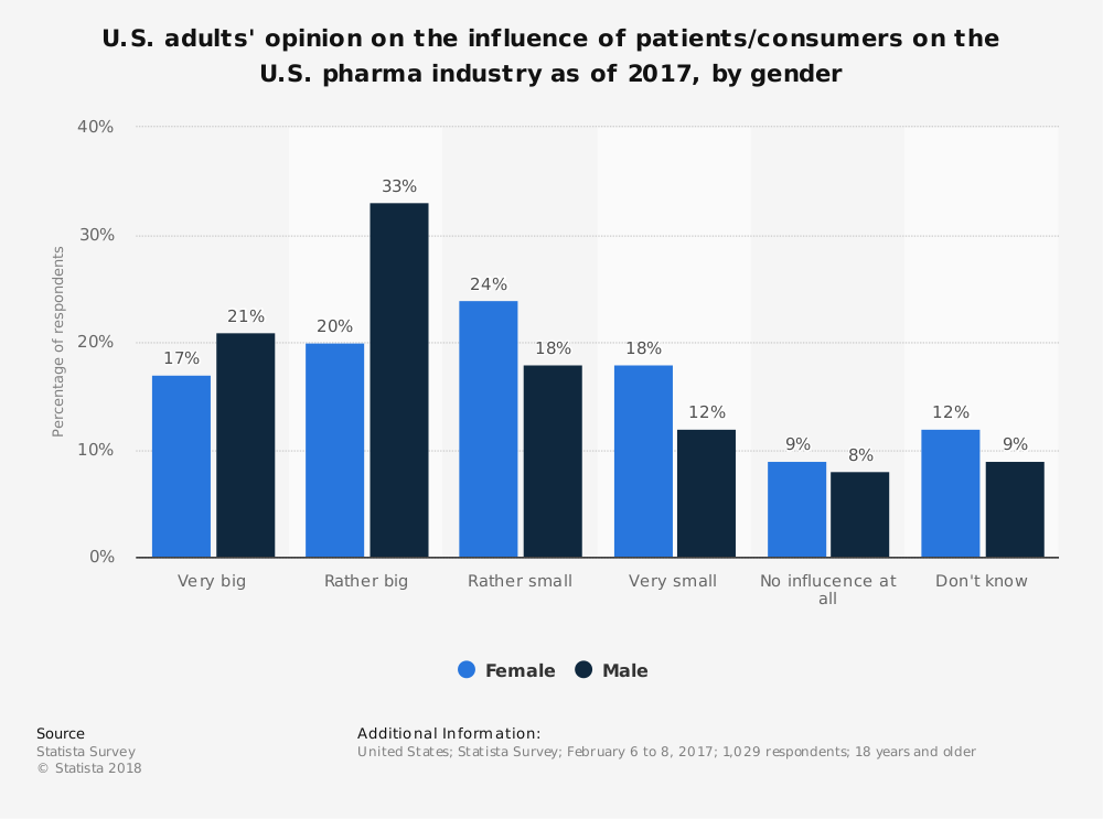 Statistic: U.S. adults' opinion on the influence of patients/consumers on the U.S. pharma industry as of 2017, by gender | Statista