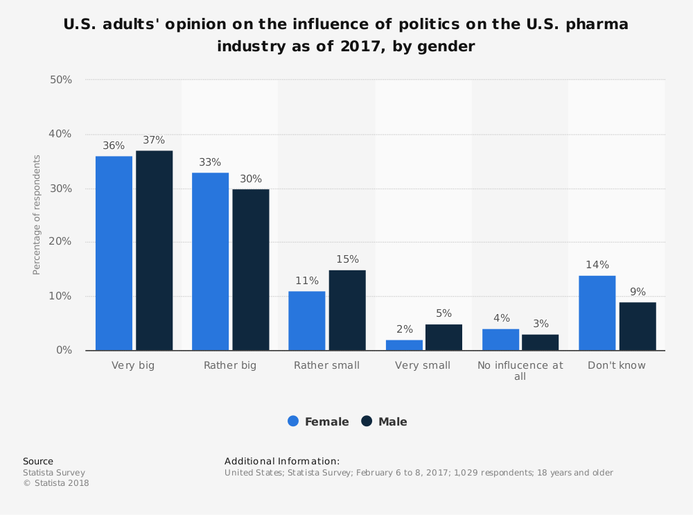 Statistic: U.S. adults' opinion on the influence of politics on the U.S. pharma industry as of 2017, by gender | Statista