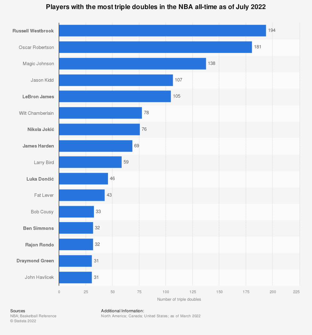 Statistic: Players with the most triple doubles in the NBA all-time (as of March 19, 2019) | Statista