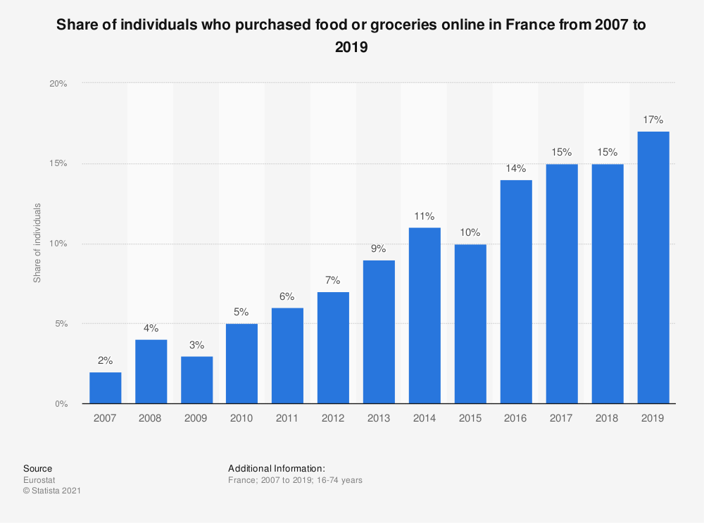 Statistic: Share of individuals who purchased food or groceries online in France from 2007 to 2019 | Statista