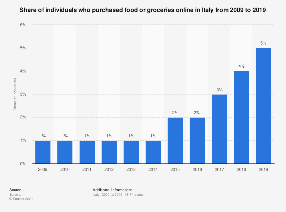 Statistic: Share of individuals who purchased food or groceries online in Italy from 2009 to 2016 | Statista