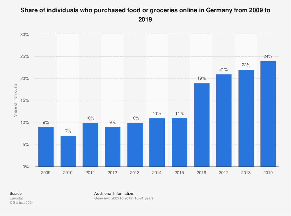 Statistic: Share of individuals who purchased food or groceries online in Germany from 2009 to 2019 | Statista