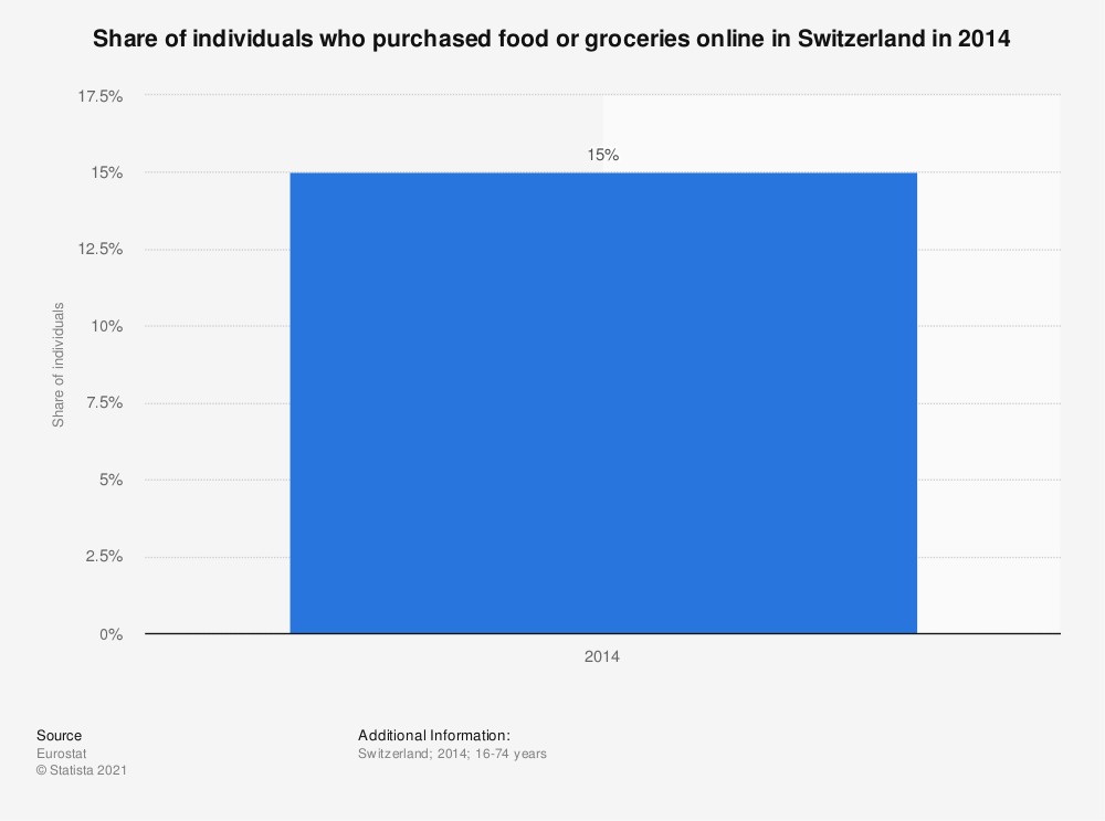 Statistic: Share of individuals who purchased food or groceries online in Switzerland in 2014 | Statista