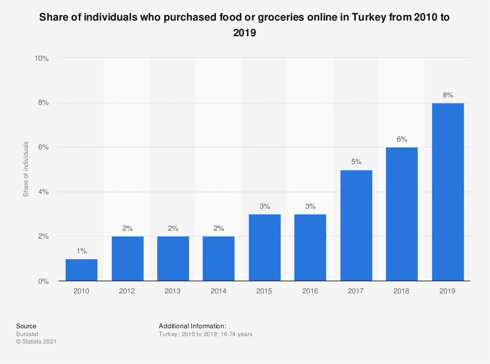 Statistic: Share of individuals who purchased food or groceries online in Turkey from 2010 to 2016 | Statista