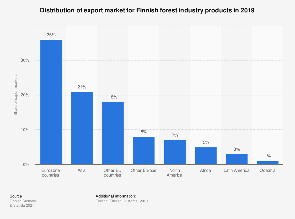 Statistic: Distribution of export market for Finnish forest industry products in 2019 | Statista