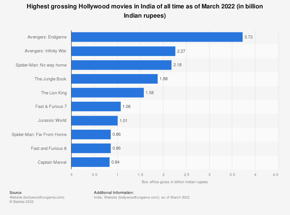 Statistic: Highest grossing Hollywood movies in India of all time (in billion Indian rupees) | Statista