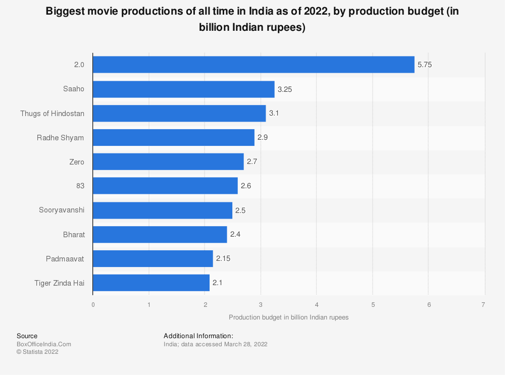 Statistic: Biggest Bollywood movie productions of all time in India as of 2019, by production budget (in billion Indian rupees) | Statista