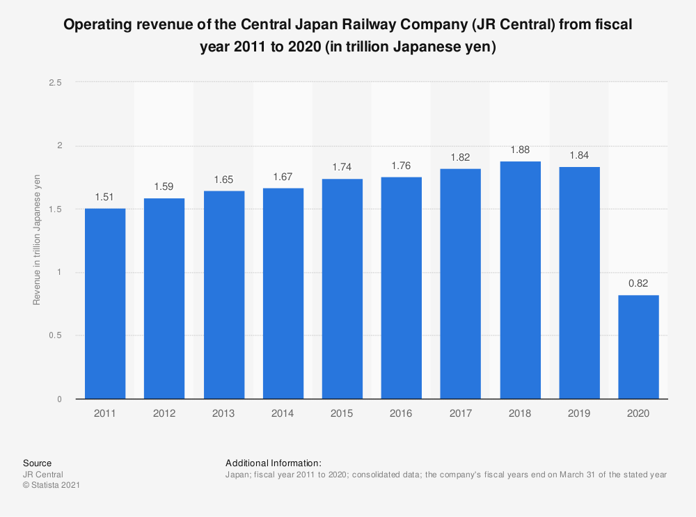 Statistic: Operating revenue of the Central Japan Railway Company (JR Central) from fiscal year 2011 to 2018 (in trillion Japanese yen) | Statista