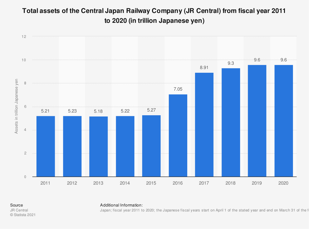 Statistic: Total assets of the Central Japan Railway Company (JR Central) from fiscal year 2011 to 2019 (in trillion Japanese yen) | Statista