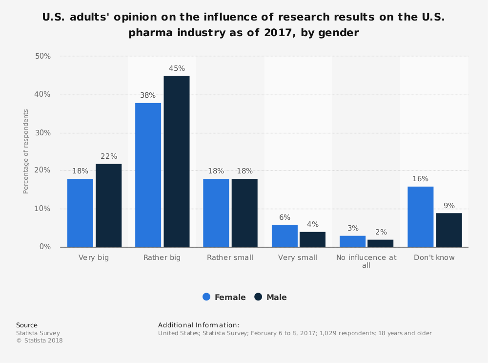 Statistic: U.S. adults' opinion on the influence of research results on the U.S. pharma industry as of 2017, by gender | Statista