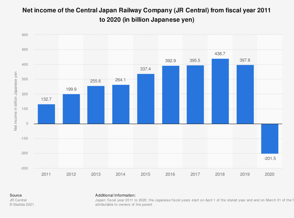 Statistic: Net income of the Central Japan Railway Company (JR Central) from fiscal year 2011 to 2019 (in billion Japanese yen)* | Statista
