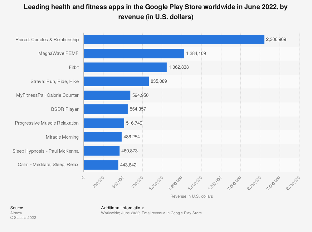 Statistic: Leading health and fitness apps in the Google Play Store worldwide in November 2019, by revenue (in U.S. dollars) | Statista