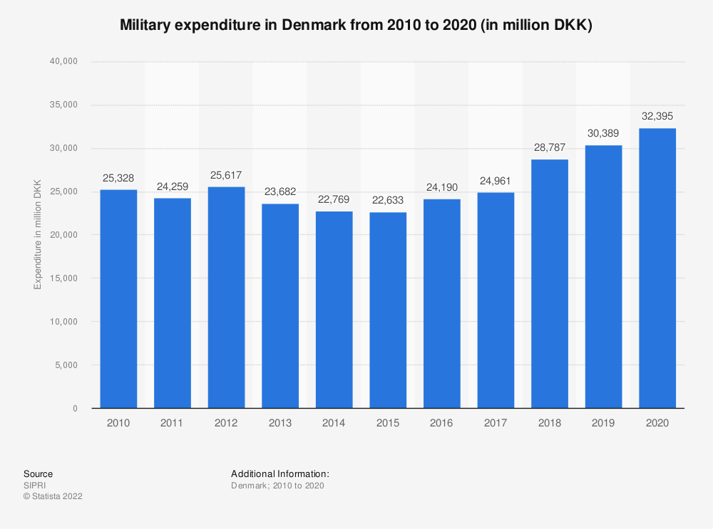 Statistic: Military expenditure in Denmark from 2009 to 2019 (in million DKK) | Statista