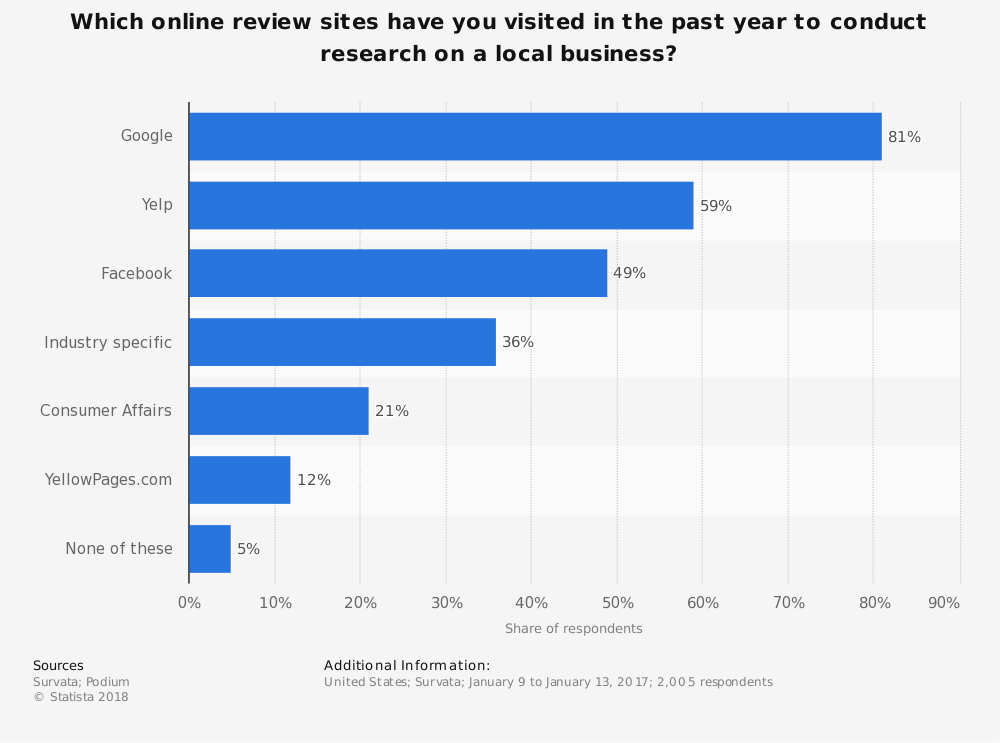 Statistic: Which online review sites have you visited in the past year to conduct research on a local business? | Statista