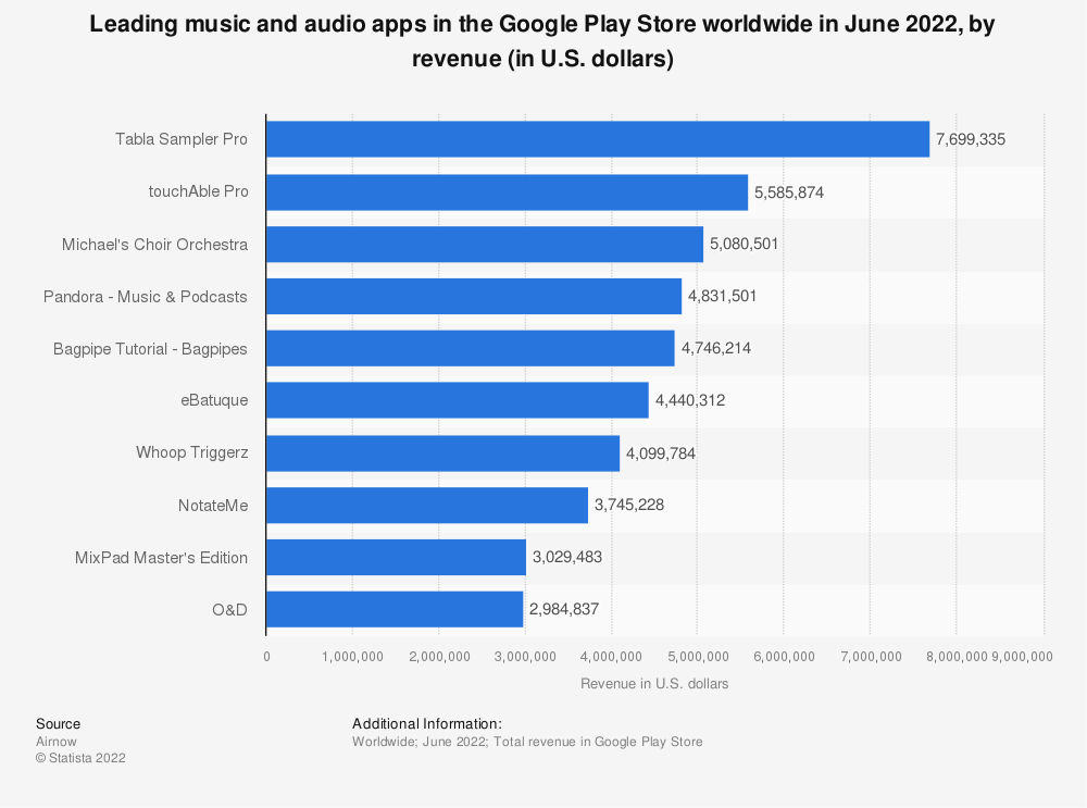 Statistic: Leading music and audio apps in the Google Play Store worldwide in March 2019, by revenue (in U.S. dollars) | Statista