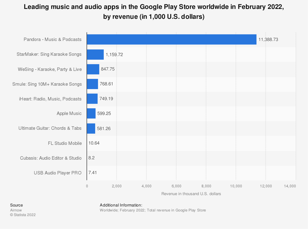 Statistic: Leading music and audio app titles in the Google Play Store worldwide in January 2018, by revenue (in U.S. dollars) | Statista