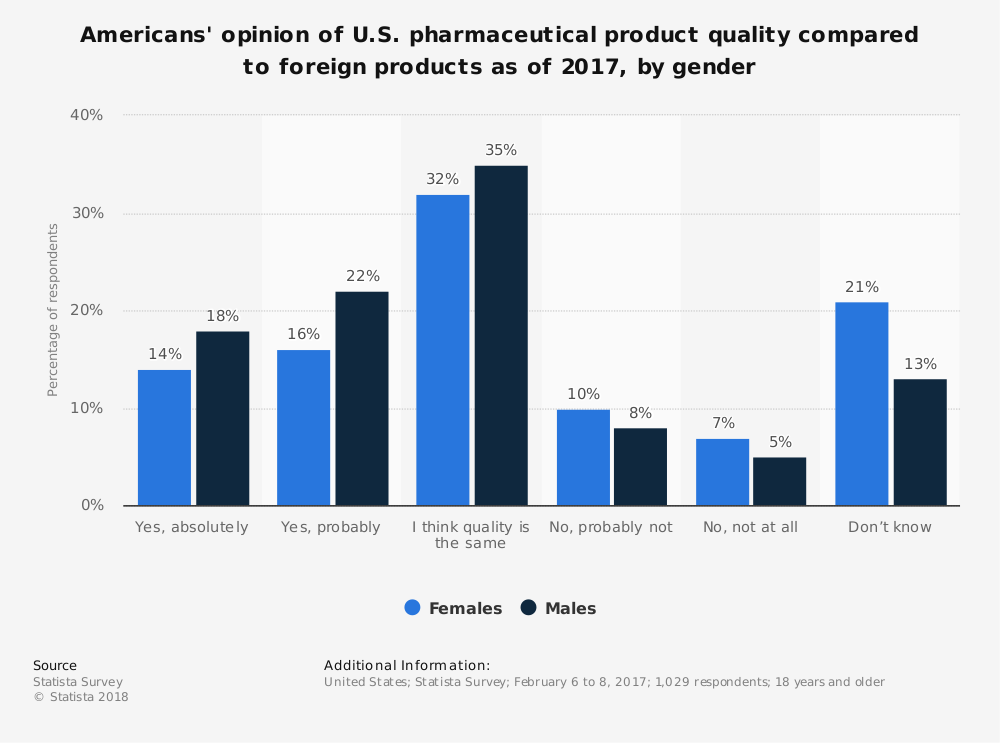 Statistic: Americans' opinion of U.S. pharmaceutical product quality compared to foreign products as of 2017, by gender | Statista