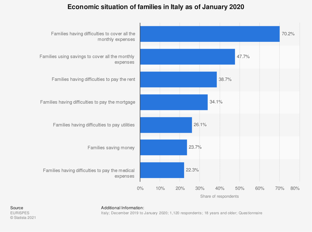 Statistic: Economic situation of families in Italy as of January 2020 | Statista