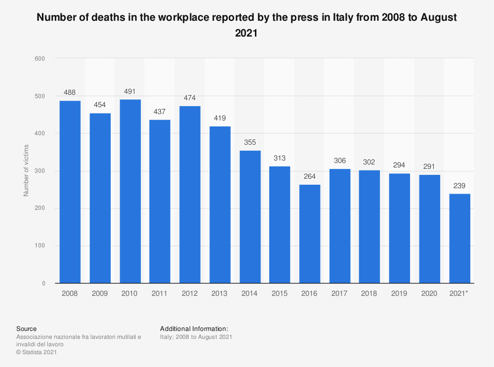 Statistic: Number of deaths in the workplace reported by the press in Italy from 2008 to February 2020 | Statista