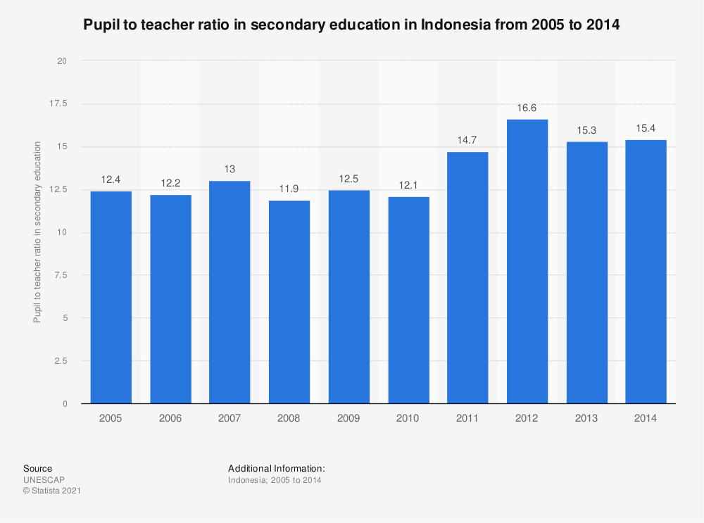 Statistic: Pupil to teacher ratio in secondary education in Indonesia from 2005 to 2014 | Statista