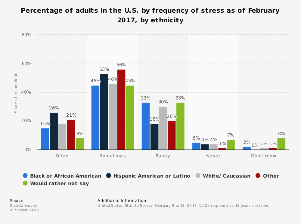 Statistic: Percentage of adults in the U.S. by frequency of stress as of February 2017, by ethnicity | Statista