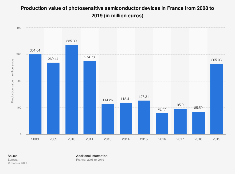 Statistic: Production value of photosensitive semiconductor devices in France from 2008 to 2018 (in million euros) | Statista