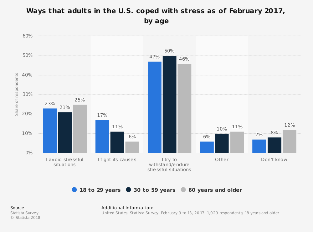 Statistic: Ways that adults in the U.S. coped with stress as of February 2017, by age | Statista