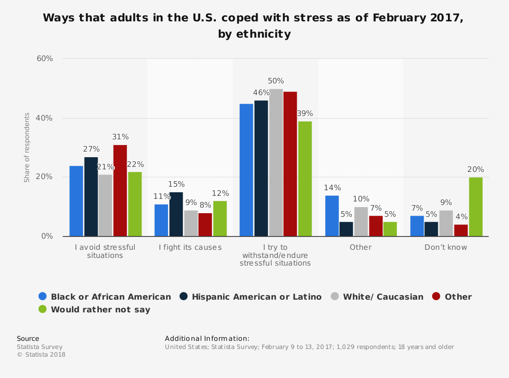 Statistic: Ways that adults in the U.S. coped with stress as of February 2017, by ethnicity | Statista