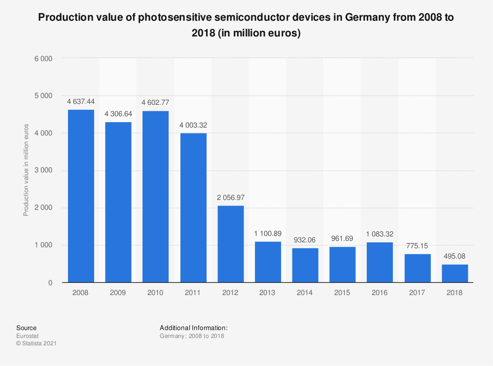 Statistic: Production value of photosensitive semiconductor devices in Germany from 2008 to 2018 (in million euros) | Statista