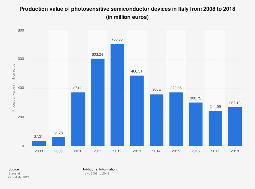 Statistic: Production value of photosensitive semiconductor devices in Italy from 2008 to 2018 (in million euros) | Statista